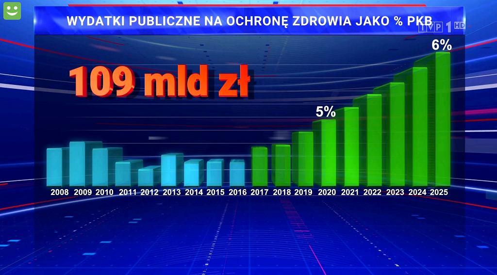 Wykres z materiału 'Wiadomości' TVP z 16 lutego na temat wydatków na zdrowie