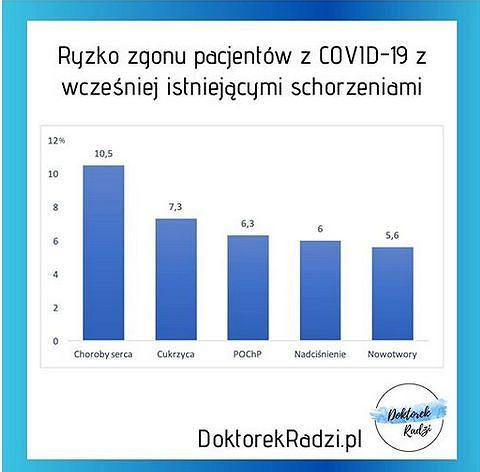 Przykładowe schorzenia, które mogą mieć wpływ na cięższy przebieg choroby COVID-19, za Łukaszem Durajskim, przewodniczącym zespołu ds. szczepień w Okręgowej izbie Lekarskiej w Warszawie im. prof. Jana Nielubowicza, lekarzem rezydentem z Centrum Zdrowia Dziecka, prowadzącym stronę edukacyjną ww.doktorekradzi.pl,