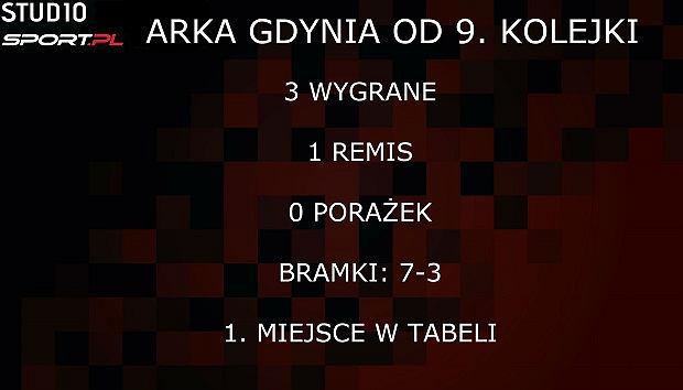 Arka Gdynia od 9. kolejki