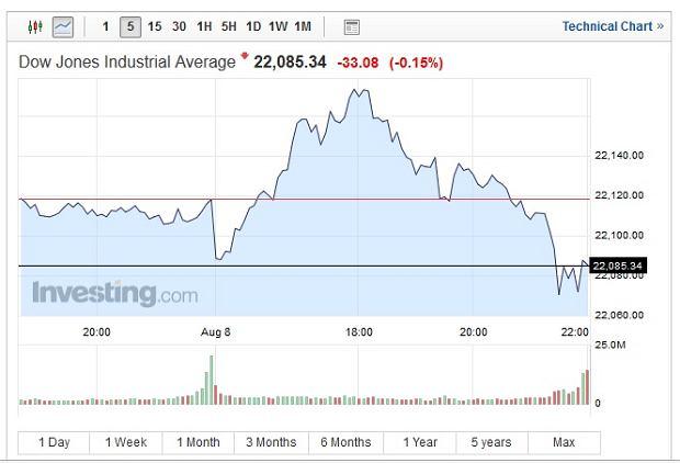 Dow Jones, wykres dzienny