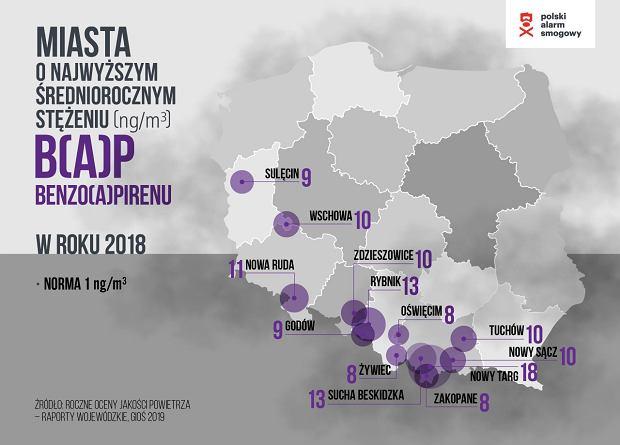 Miasta o najwyższym stężeniu benzo(a)pirenu w Polsce