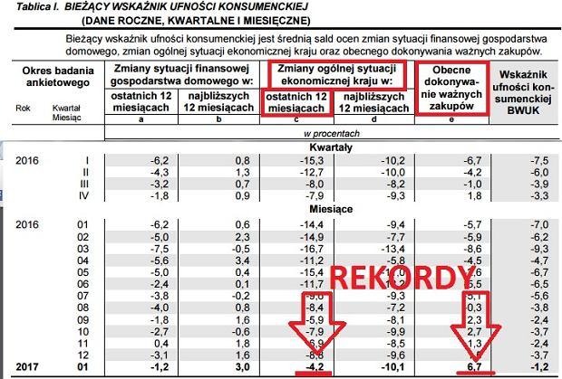Rekordowe nastroje polskich konsumentów