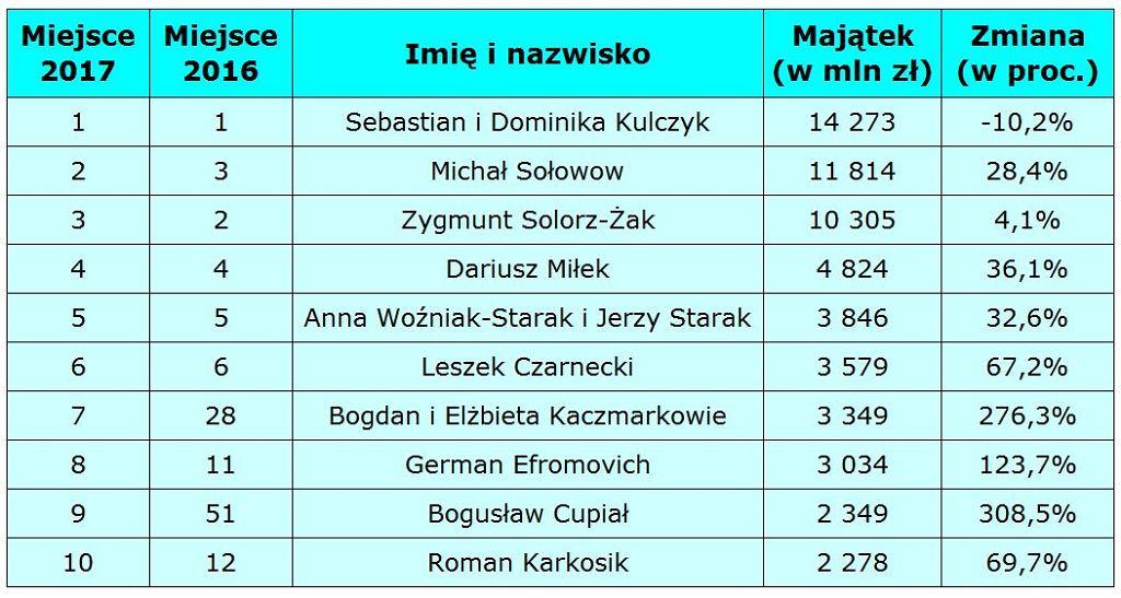 Najbogatsi Polacy 2017