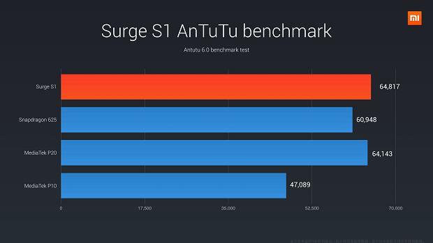 Wyniki benchmarku AnTuTu dla procesora Xiaomi Surge S1