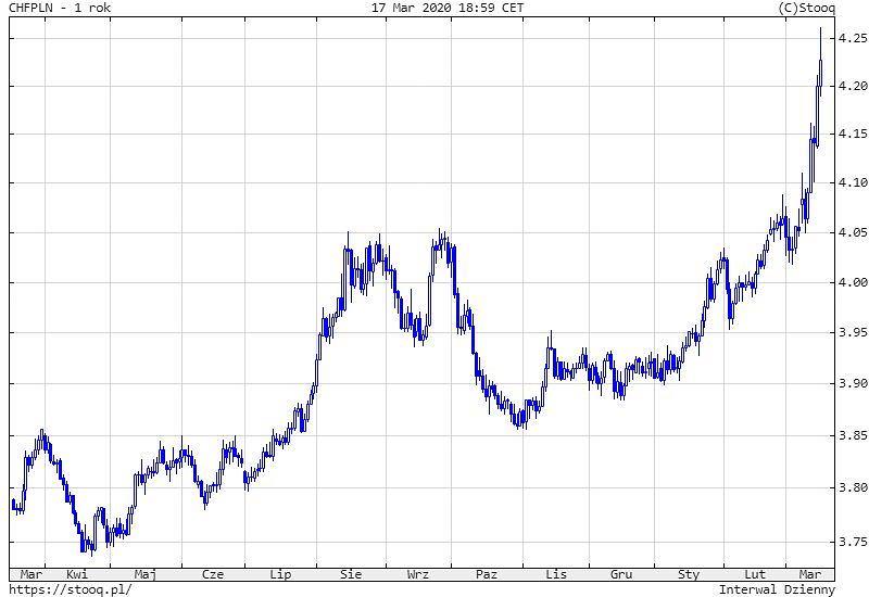 Kurs franka szwajcarskiego do złotego