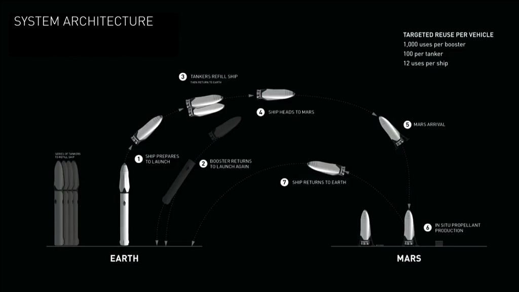 Schemat systemu lotów na Marsa