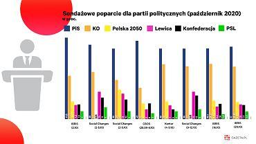 Zjednoczona Prawica zaczyna tracić w sondażach, jednocześnie rośnie poparcie dla Koalicji Obywatelskiej