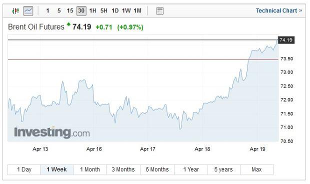 Ropa Brent, wykres tygodniowy