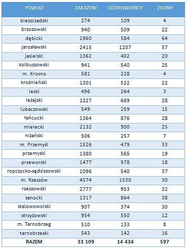 Tabelka zachorowań na Podkarpaciu z podziałem na powiaty
