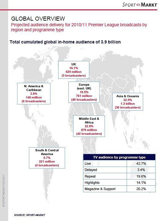 Oglądalność Premier League, badania Sport+Markt