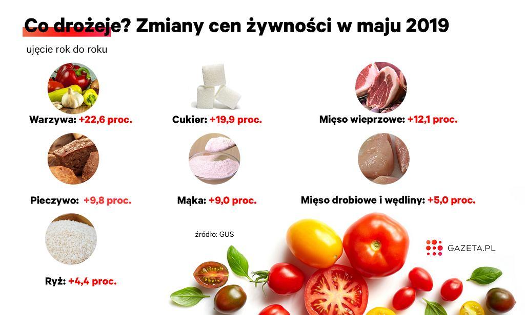 Zmiany cen żywności