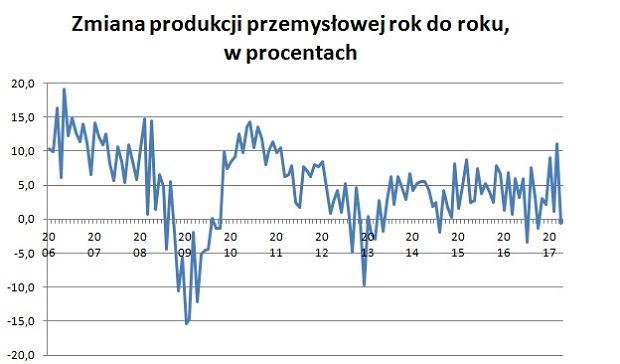 Zmiany produkcji przemysłowej