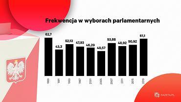 Frekwencja w wyborach parlamentarnych.