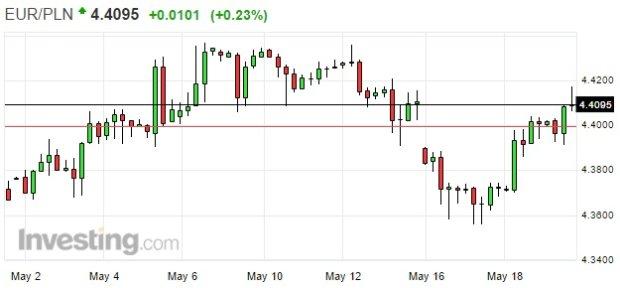 Euro ponownie kosztuje 4,41 PLN