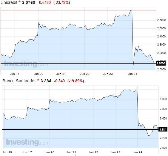Akcje banków