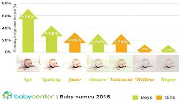 Imiona filtrów z instagrama coraz popularniejsze wśród dzieci