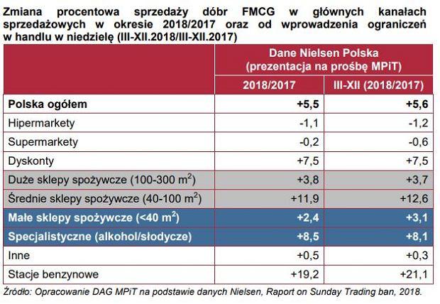 Zmiana procentowa w sprzedaży dóbr FMCG
