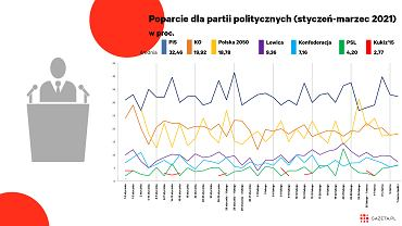 Sondaże z 2021 roku pokazują, że już niedługo Polska 2050 trwale prześcignie Koalicję Obywatelską jako siłą numer jeden w opozycji