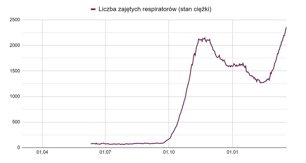 Liczba zajętych respiratorów (stan ciężki)