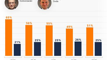 Wyniki sondaży wyborów prezydenckich