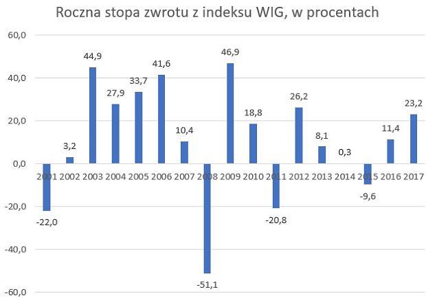 Roczne stopy zwrotu głównego indeksu giełdowego w XXI wieku