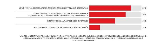 Raport 'Technologia w służbie społeczeństwu. Czy Polacy zostaną społeczeństwem 5.0?'