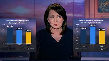 Wyniki oglądalności programów informacyjnych w marcu