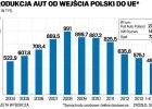 Polskie fabryki aut na hamulcu. Cały rok może być najgorszy od lat