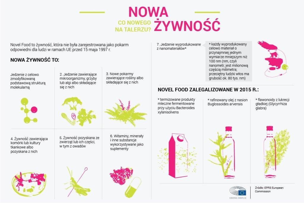 Nowa żywność, Rys. Parlament Europejski