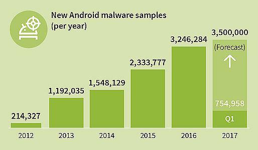 Ilość szkodliwego oprogramowania na Androida rośnie