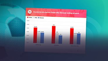 """Polska - Słowacja. Naukowcy i ich komputery """"przemielili"""" liczby i już mają typy na mecz [WYKRES DNIA]"""