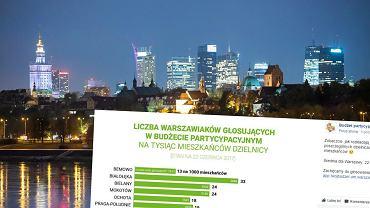 Centrum miasta i wyniki głosowania na projekty budżetu partycypacyjnego (stan na 22.06.2017)