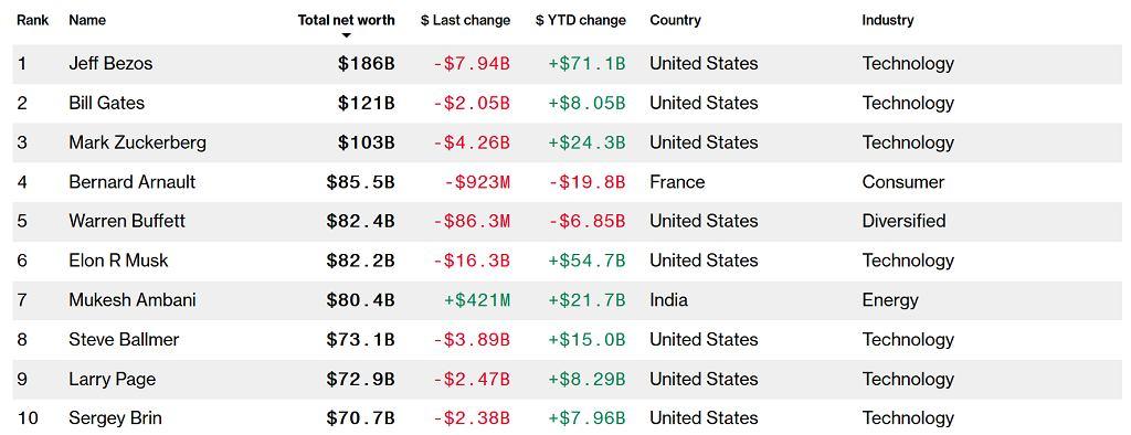 Indeks Miliarderów Bloomberga