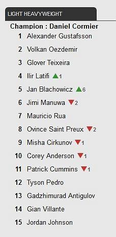 Najnowszy ranking UFC
