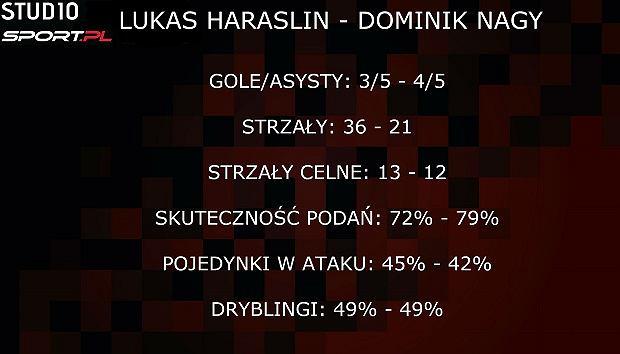 Lukas Haraslin vs Dominik Nagy