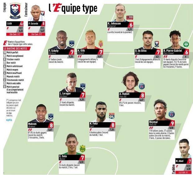 11 kolejki Ligue 1