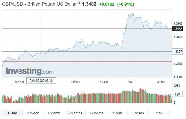 Notowania funta wobec dolara, 23 grudnia 2020 r.