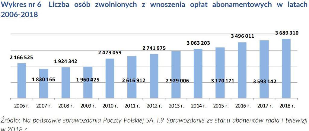 Liczba osób ustawowo zwolniona z płacenia abonamentu