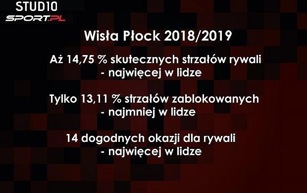 Wisła Płock