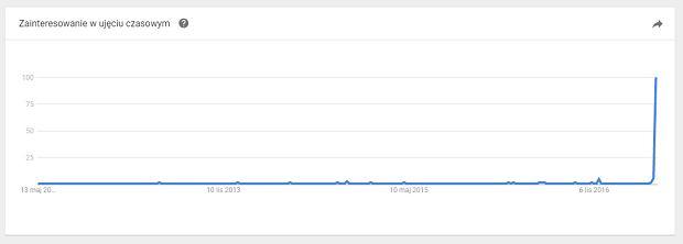 Trend w wyszukiwaniu słowa Bormida w okresie ostatnich 5 lat