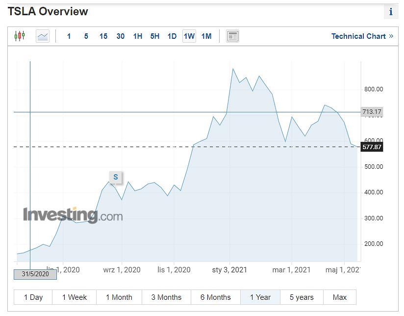 Notowania spółki Tesla, wykres roczny.