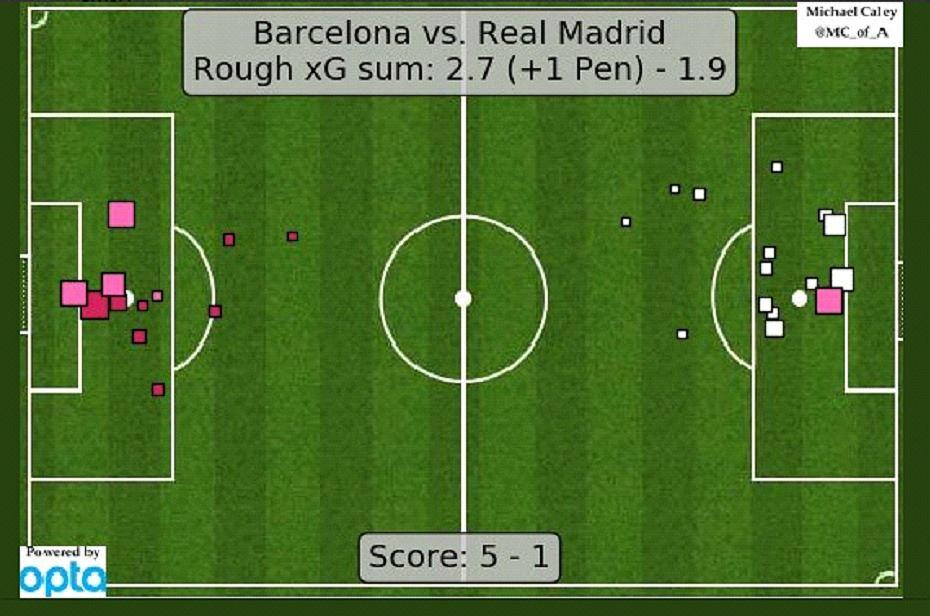 Expected Goals dla tego meczu. Wygrana Barcelony zasłużona, choć rozmiary nie powinny być tak wysokie