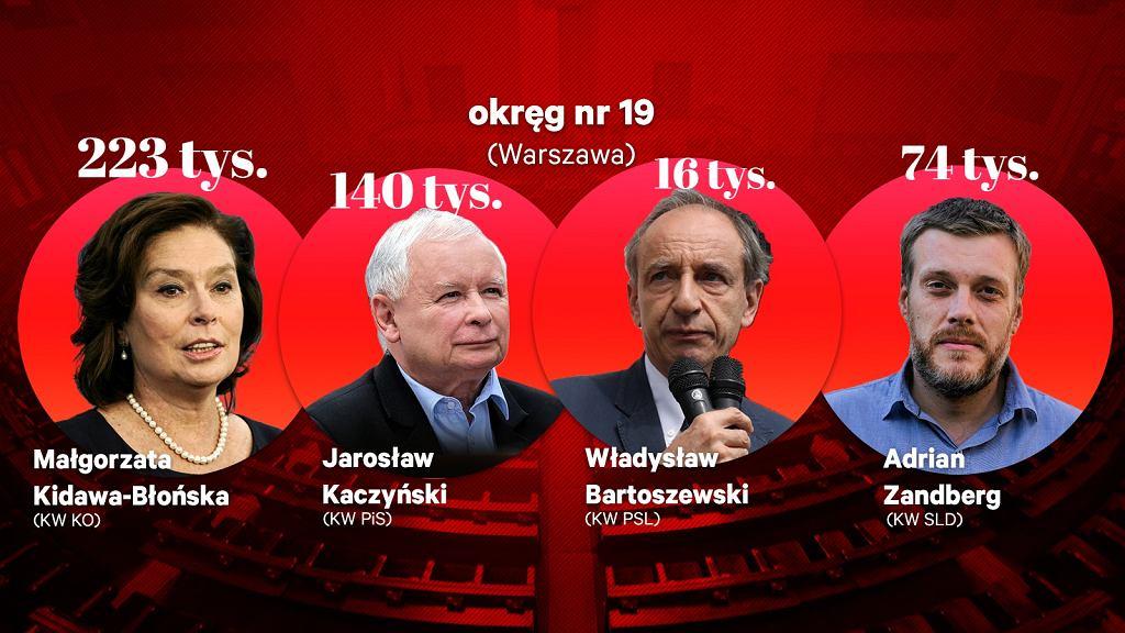 Rozkład głosów w Warszawie