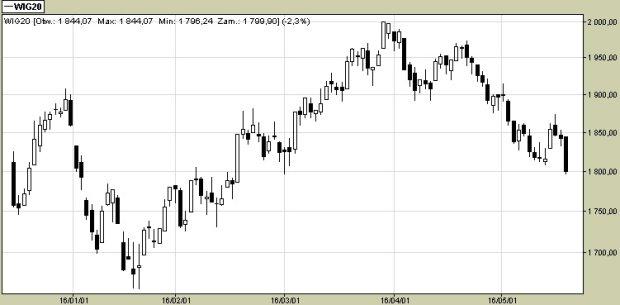 WIG20 spadł dziś o 2,3 procent