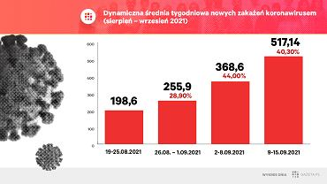 Od kilku tygodni obserwujemy skokowe wzrosty liczby nowych dobowych przypadków COVID-19