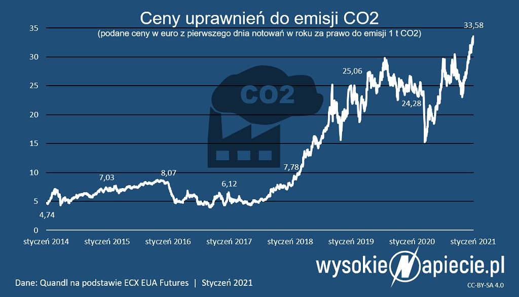 Ceny uprawnień do emisji CO2 na pierwszych notowaniach w danych latach