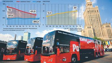 Liczba pasażerów i zarejestrowanych aut osobowych