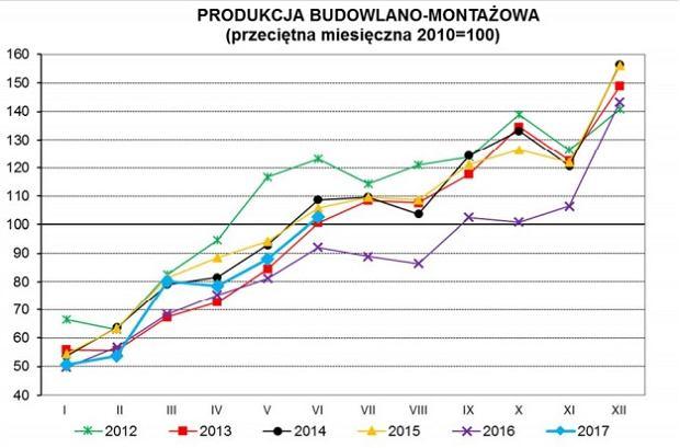 Poziom produkcji budowlanej w Polsce