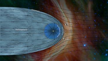 Dzięki Voyagerom i ich ciągle działającym instrumentom badawczym wiemy, że nasz Układ wygląda jak jajowata bańka, nadmuchana przez wiatr wiejący ze Słońca. To obszar zwany heliosferą, w którym wiatr słoneczny, czyli strumień naładowanych cząstek uciekających z naszej gwiazdy, dominuje nad tym dmuchającym z innych gwiazd
