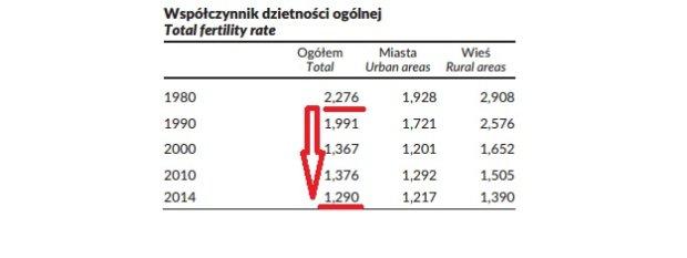 Wskaźnik dzietności w Polsce